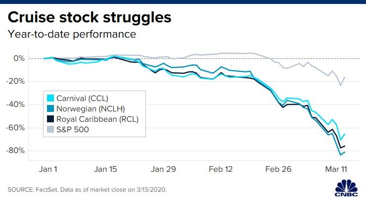 cruise stock struggles